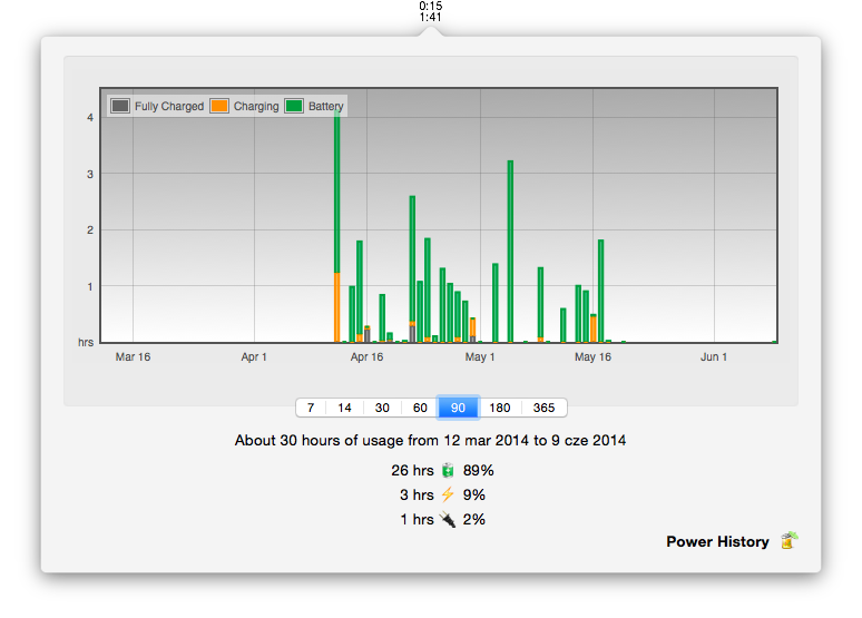 A power usage history graph is available inpreferences.
